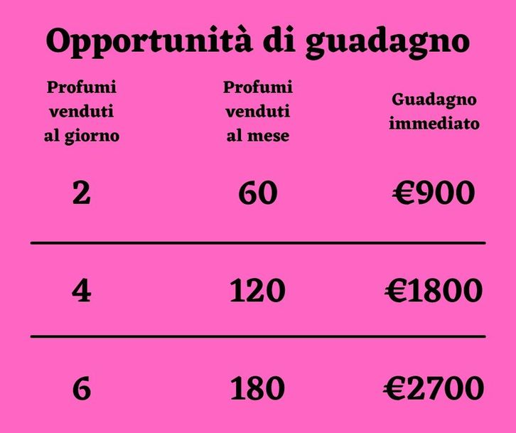 lavoro part time o full time